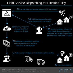 field-service-dispatching