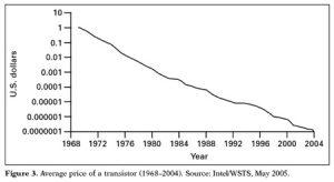 Transistor Price Decline
