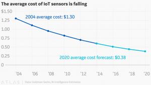 IoT Sensor Price Graph