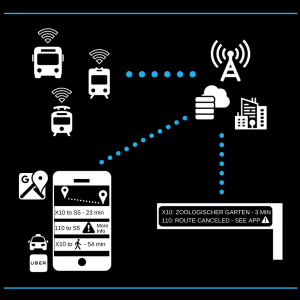 IoT Public Transportation Diagram