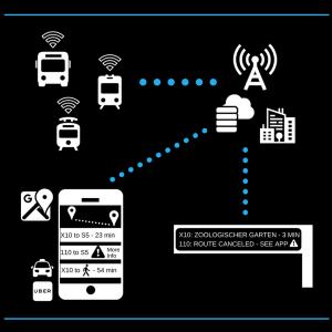 IoT Public Transportation Diagram