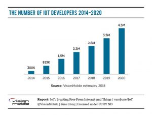 IoT Job Forecast