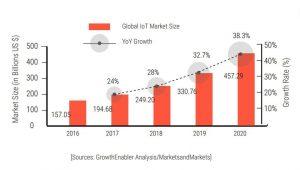 IoT Market Forecast